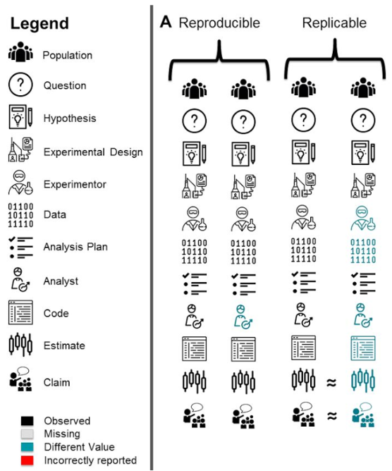 busph chart replicability in science experiments